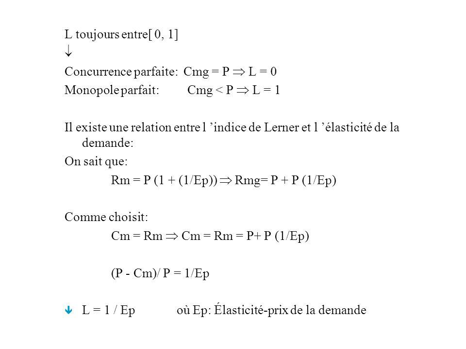 L toujours entre[ 0, 1]  Concurrence parfaite: Cmg = P  L = 0. Monopole parfait: Cmg < P  L = 1.